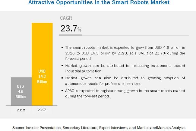 Smart Robots Market