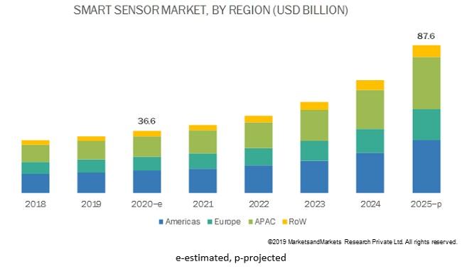 Smart Sensor Market