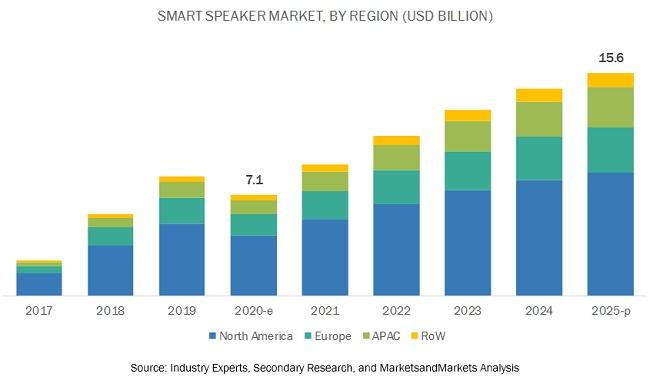 Smart Speaker Market by Region