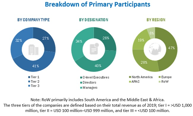 Smart Speaker Market Size, and Share