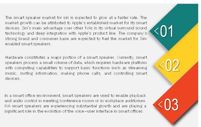 Smart Speaker Market Size Growth Trend And Forecast To