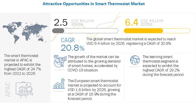 Smart Thermostat Market