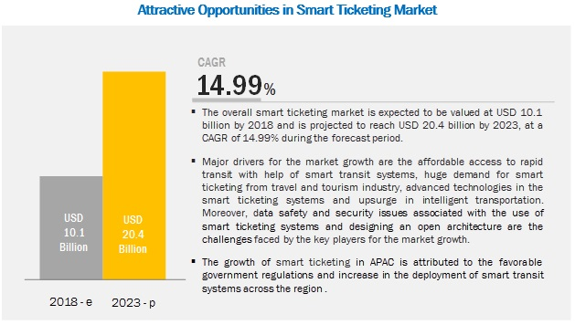 Smart Ticketing Market