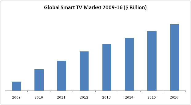 Smart Tv Market By Accessories Amp Application 2016