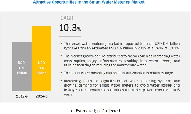 Smart Water Metering Market