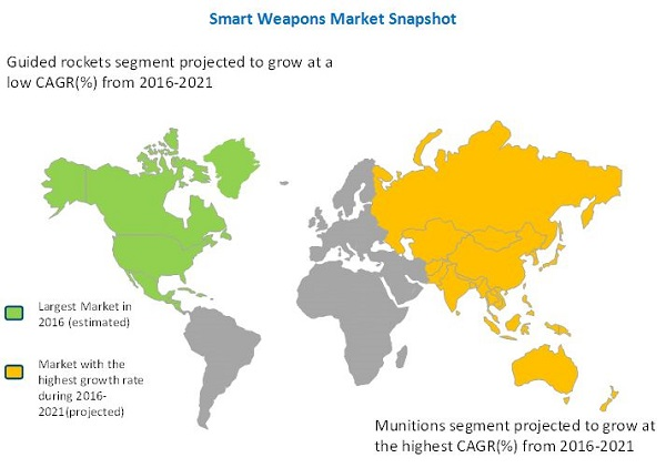 Smart Weapons Market