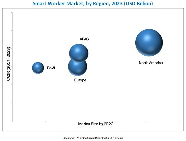 Smart Worker Market