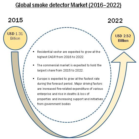 Smoke Detector Market