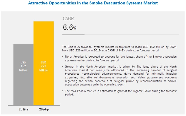Smoke Evacuation System Market