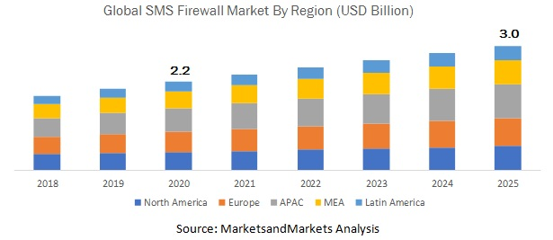 SMS Firewall Market  by Region