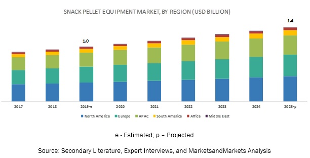 Snack Pellet Equipment Market