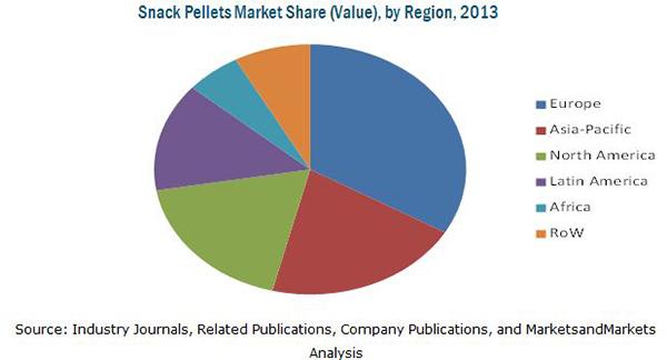 Snack pellets Market