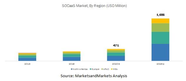 SOC as a Service Market