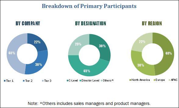Social Media Analytics Market