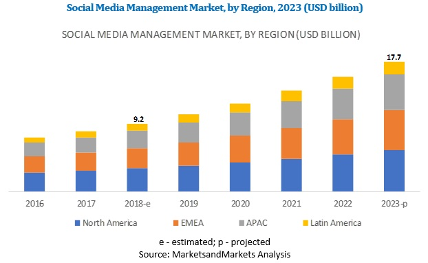 Social Media Management Market