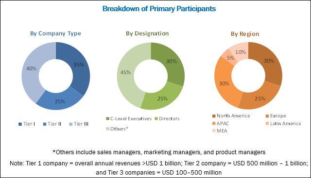 Social Media Security Market by Solution & Region - 2023