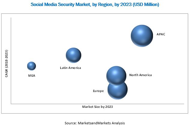 Social Media Security Market