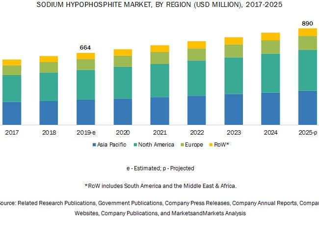 Sodium Hypophosphite Market