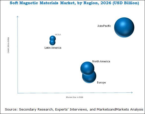 Soft Magnetic Materials Market