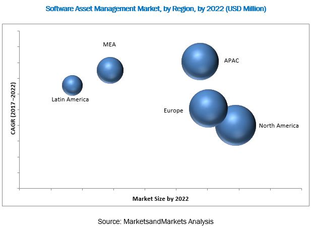Software Asset Management Market