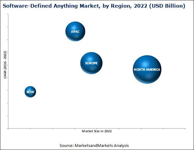 Software-Defined Anything Market