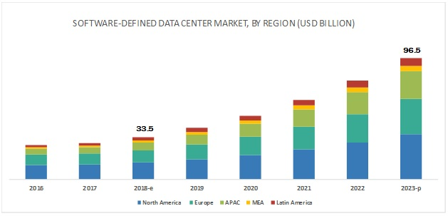 Software-Defined Data Center (SDDS) Market by Region