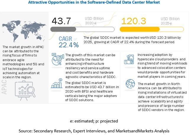 Software Defined Data Center Market Size Share And Global Market Forecast To 2025 Covid 19 Impact Analysis Marketsandmarkets