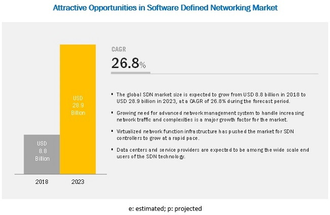 Software Defined Networking Market