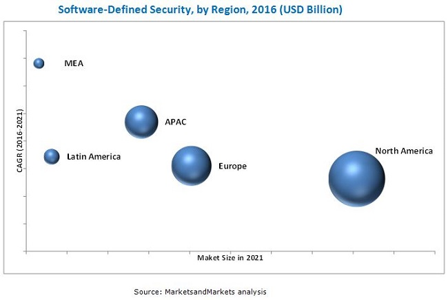 Software-Defined Security Market
