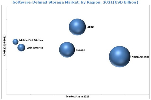 Software-Defined Storage Market