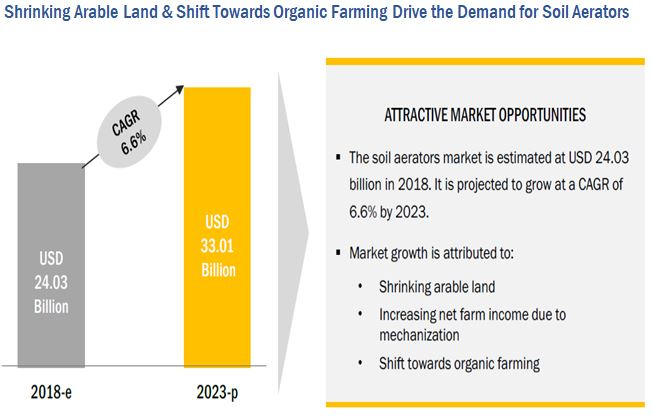 Soil Aerators Market
