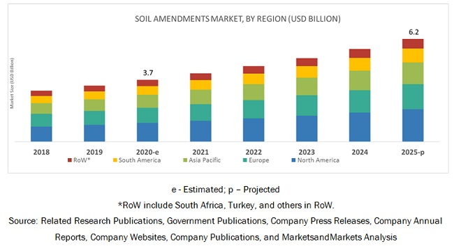 Soil Amendments Market