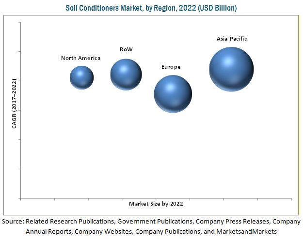 Soil Conditioners Market