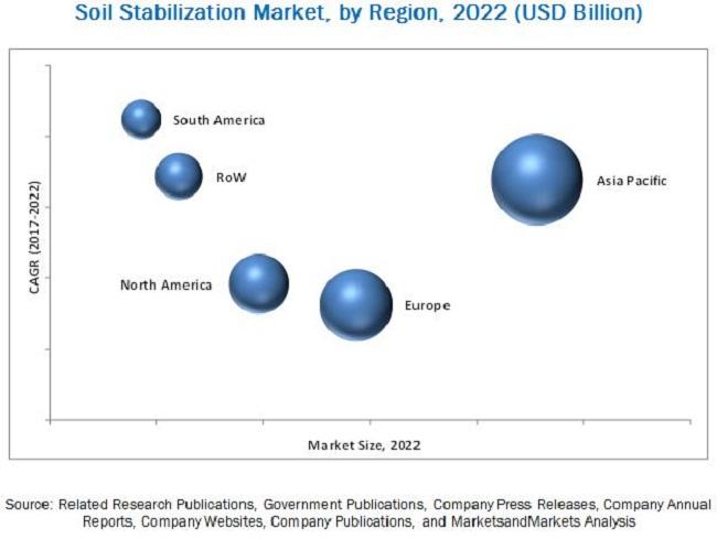 Soil Stabilization Market