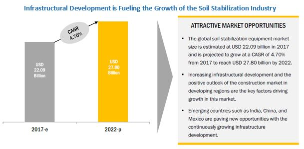Soil Stabilization Market