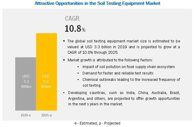 Soil Testing Equipment Market