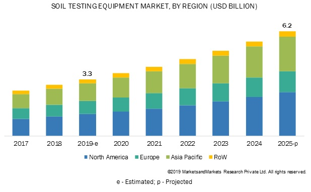 Soil Testing Equipment Market