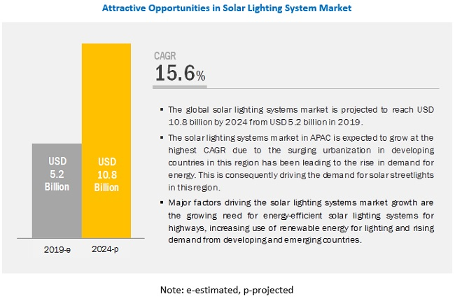 Solar Lighting System Market Industry Analysis And Market Forecast To 2024 Marketsandmarkets