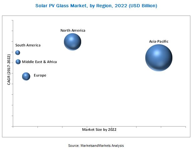Solar Photovoltaic Glass Market