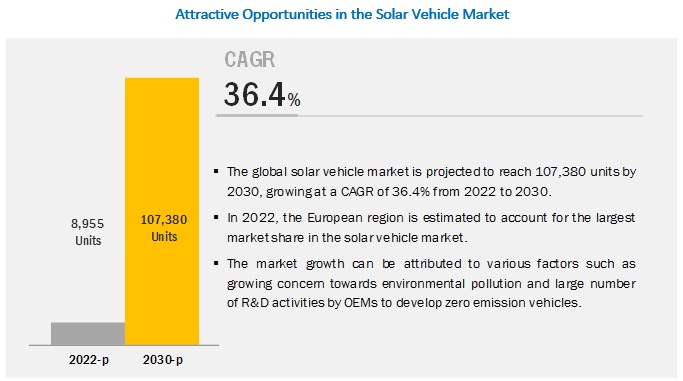 Solar Vehicle Market
