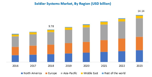 Soldier System Market