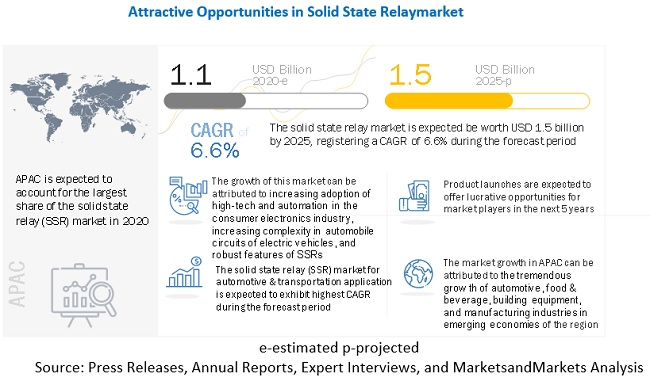 Solid State Relay Market