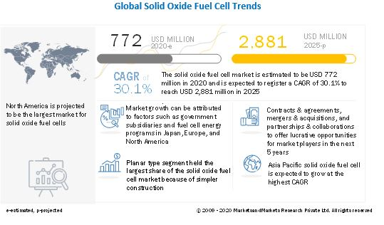 What's Driving Global Solid Oxide Fuel Cell Market Demand? A New Analysis Examines Key Trends Through 2025 | MarketsandMarkets Blog