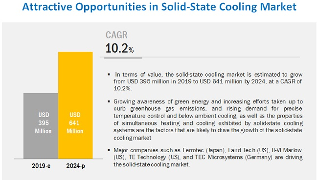 Solid-State Cooling Market