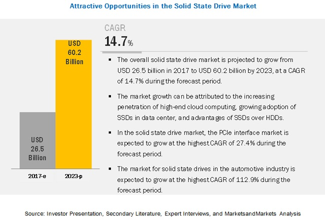 Solid State Drives Market