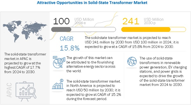Solid State (Smart) Transformer Market