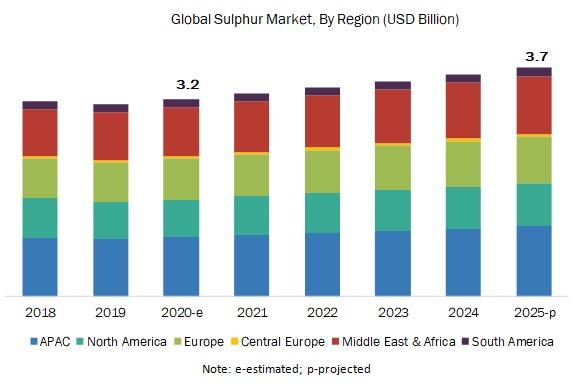 Solid Sulphur Market