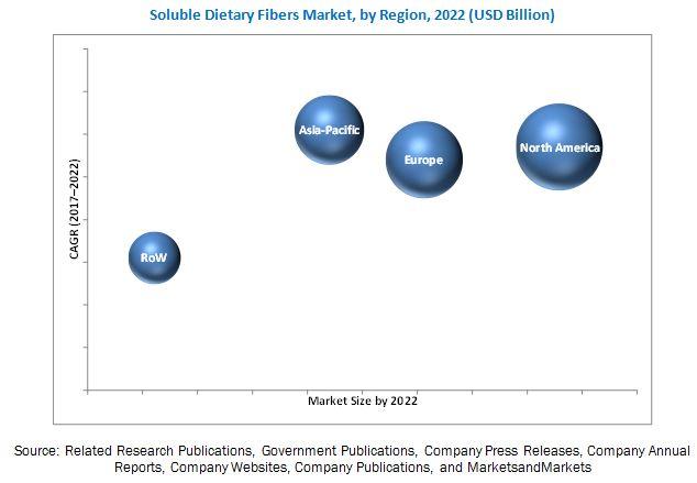 Soluble Dietary Fibers Market