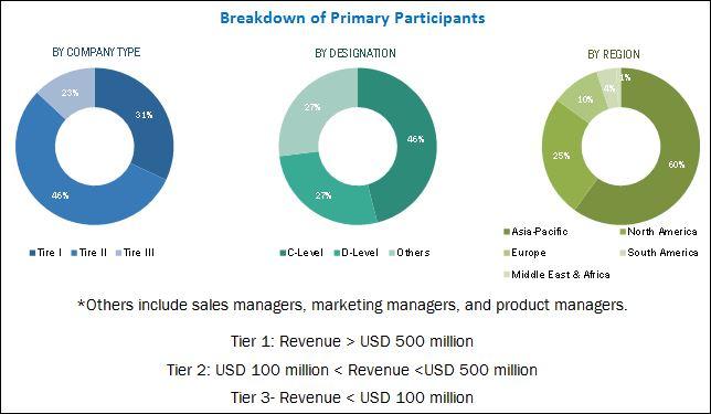 Solvent Market