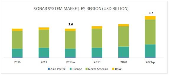 Sonar System Market